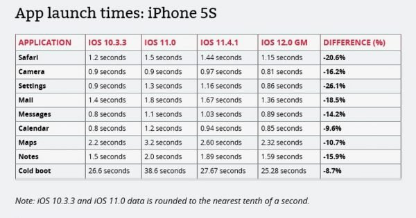 iOS 12 iPhone 5S 600x315 - iOS 12 sur iPhone 5S, iPhone 6 Plus & iPad Mini 2 : quelles performances ?