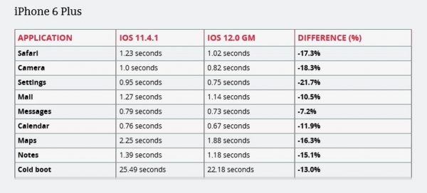 iOS 12 iPhone 6 Plus 600x272 - iOS 12 sur iPhone 5S, iPhone 6 Plus & iPad Mini 2 : quelles performances ?