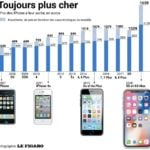 iPhone Evolution Prix En Euros 150x150 - De l'iPhone Edge à l'iPhone 8, l'évolution des composants en photos