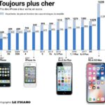 iPhone Evolution Prix En Euros 150x150 - En 10 ans, le prix de l'iPhone d'Apple a doublé