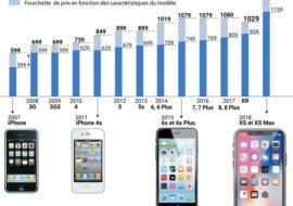 En 10 ans, le prix de l'iPhone d'Apple a doublé