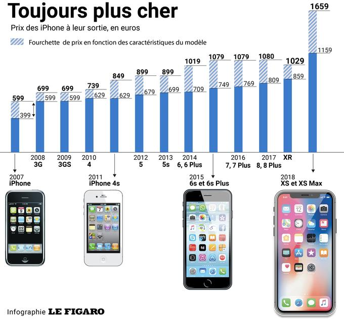 iPhone Evolution Prix En Euros - En 10 ans, le prix de l'iPhone d'Apple a doublé