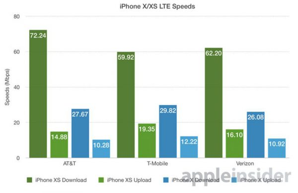 iPhone Xs debits LTE 600x389 - 4G LTE : les iPhone XS & XS Max 266% plus rapides que l'iPhone X