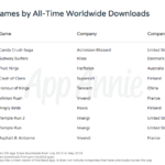 App Annie Top 10 Apps Store 2010 2018 150x150 - Amazing Apps, nouvelle publicité d'Apple pour les applications