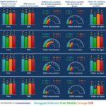 Free, Orange, SFR, Bouygues : quel opérateur a le meilleur réseau ?