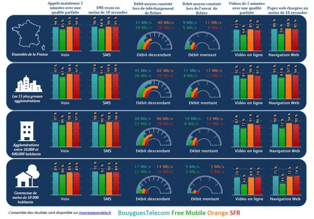 Arcep Qualite Reseaux Operateurs Octobre 2018 1024x714 - Free, Orange, SFR, Bouygues : quel opérateur a le meilleur réseau ?