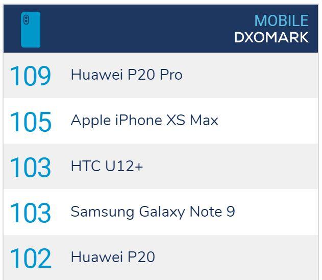 DxOMark : l'iPhone XS Max n'est pas le meilleur photophone du marché