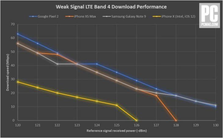 iPhone XS vs Galaxy Note 9 vs iPhone X vs Pixel 2 : quels débits 4G ?