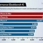 Toms Guide geekbench iphone XS 600x408 150x150 - 4G LTE : les iPhone XS & XS Max 266% plus rapides que l'iPhone X