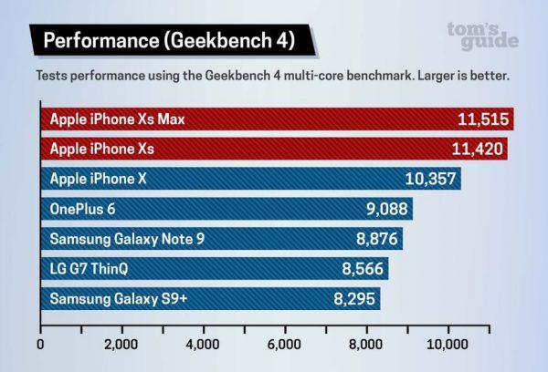 A12 Bionic : le processeur mobile le plus puissant du marché ?