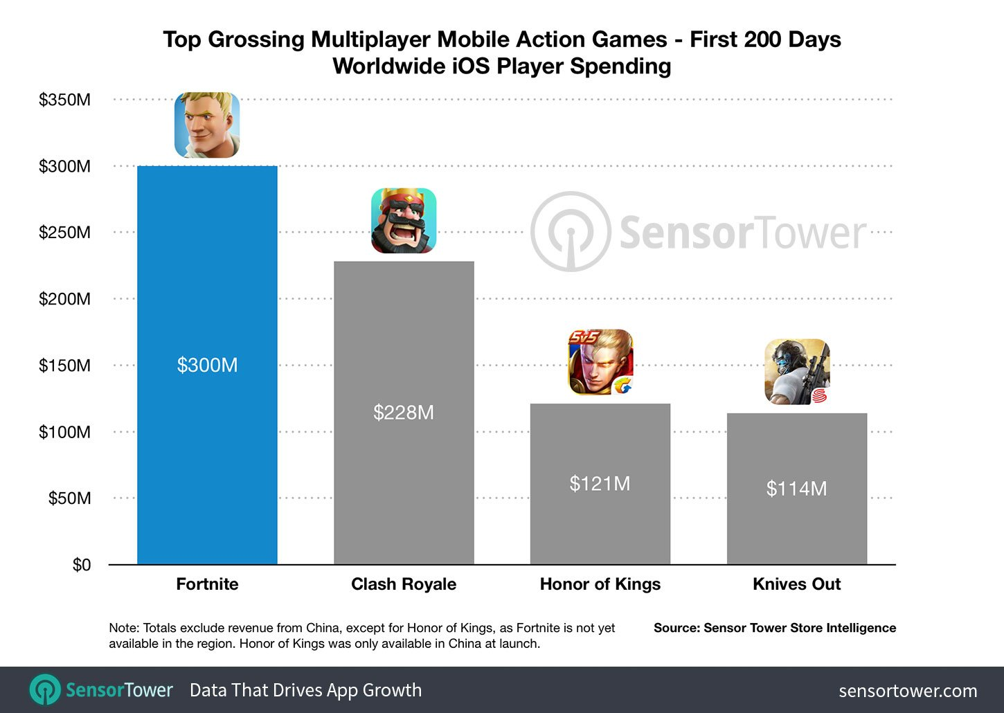 fortnite first 200 days compared - Fortnite sur iOS a déjà généré 300 millions de dollars de revenus
