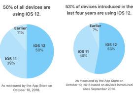 iOS 12 est installé sur la moitié des iPhone, iPad & iPod Touch