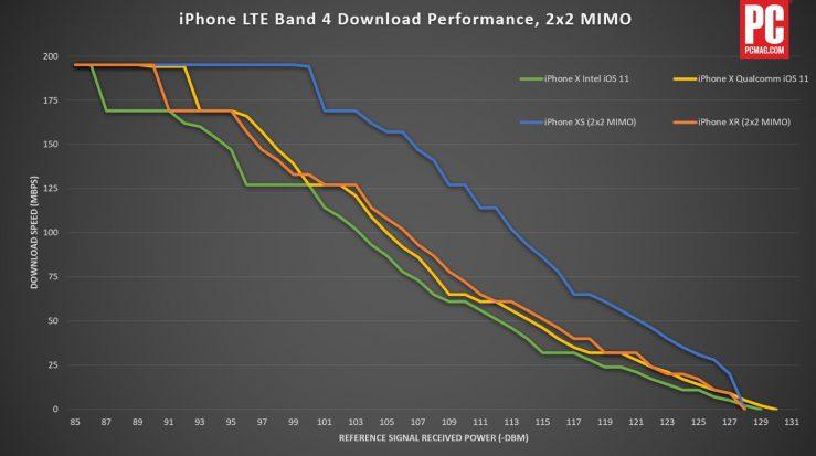 Débit 4G : l'iPhone XS loin devant l'iPhone XR