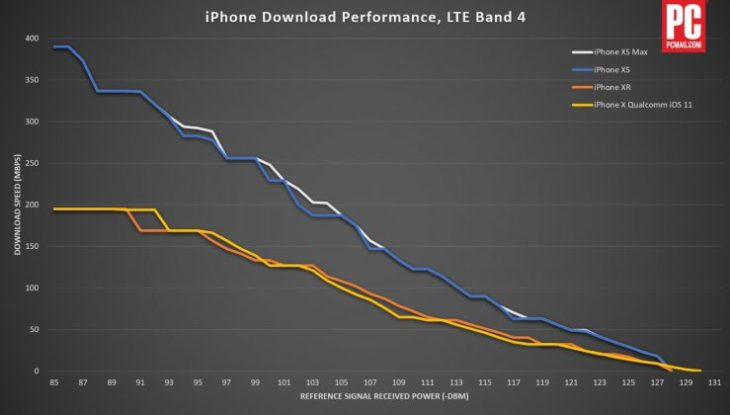 Débit 4G : l'iPhone XS loin devant l'iPhone XR