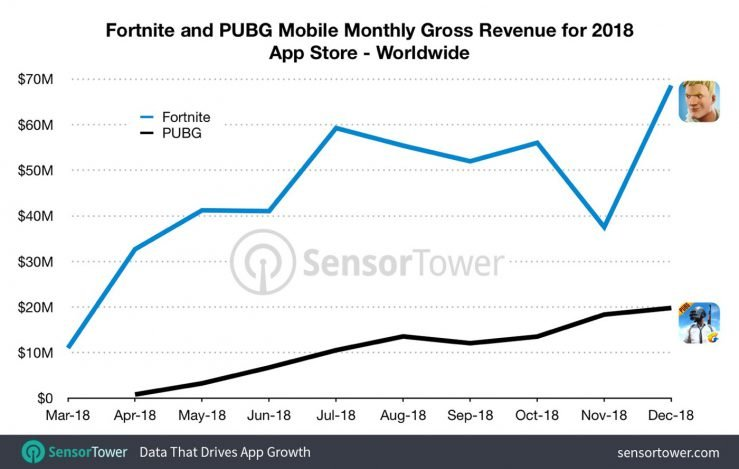 Revenus Fortnite vs PUBG 2018 iOS 739x469 - Fortnite : 455 millions de dollars générés en 2018 sur iPhone & iPad