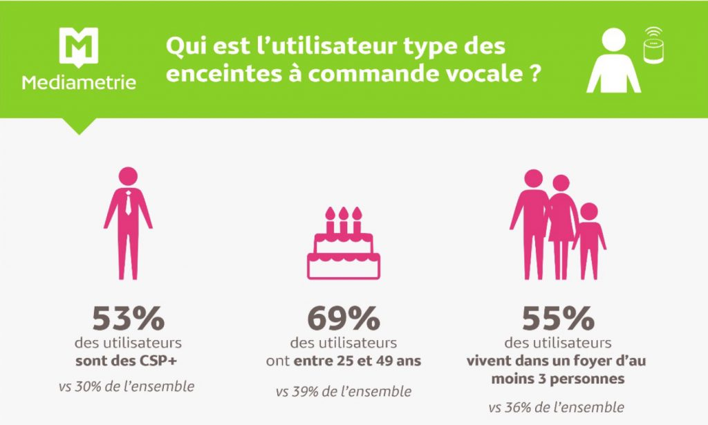 Enceintes connectées : 1,7 million d'utilisateurs en France