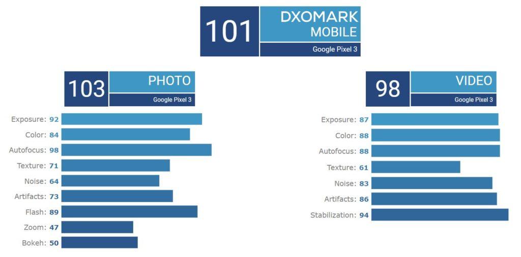 dxomark pixel 3 google 1024x506 - Photo & Vidéo : l'iPhone XR et le Pixel 3 ex æquo (DxOMark)