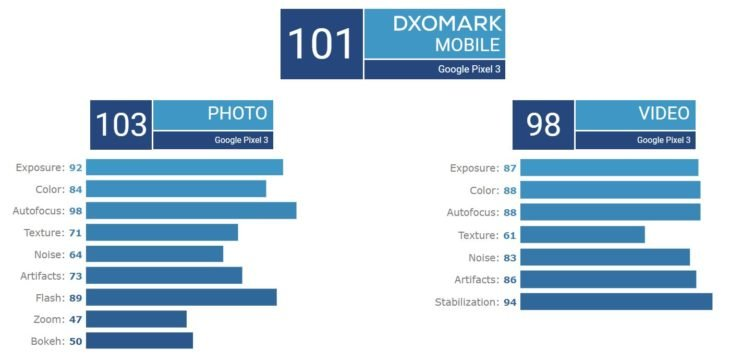 Photo & Vidéo : l'iPhone XR et le Pixel 3 ex æquo (DxOMark)