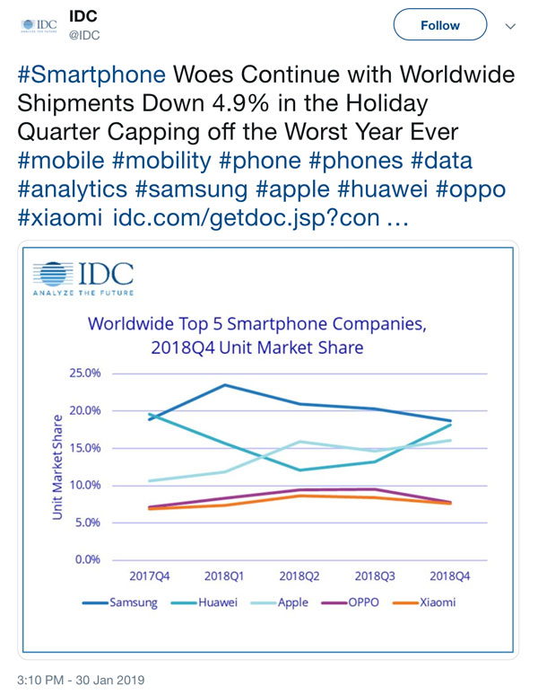 Le marché mondial a subi la plus forte baisse de son histoire — Smartphones