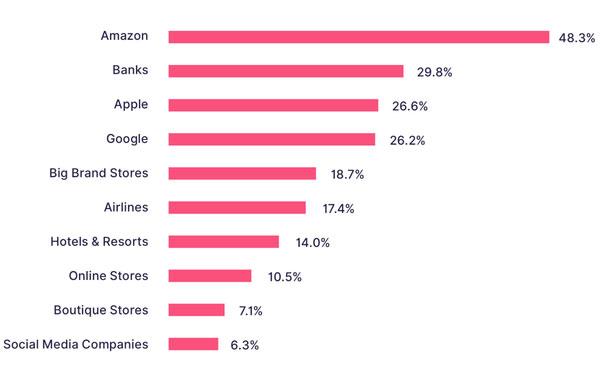 États-Unis : les consommateurs font plus confiance aux banques qu'à Apple