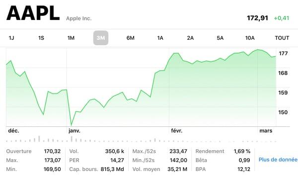 chiffres aapl - Apple regagne la confiance des investisseurs, après une fin d'année difficile