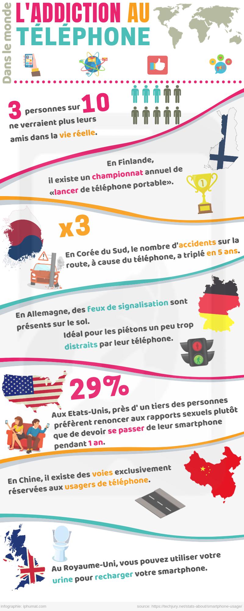 1557678043 infographie addiction smartphone - Infographie : l'addiction au téléphone dans le monde