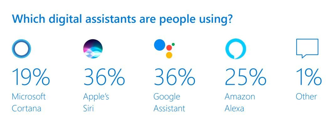 Assistants vocaux 2019 - Siri & Google Assistant sont les assistants vocaux qui dominent en 2019