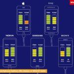 Batteries iPhone 150x150 - Apple ne se fournit plus en batteries chez Samsung