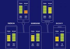 iPhone : Apple accusé de surestimer l'autonomie de ses batteries