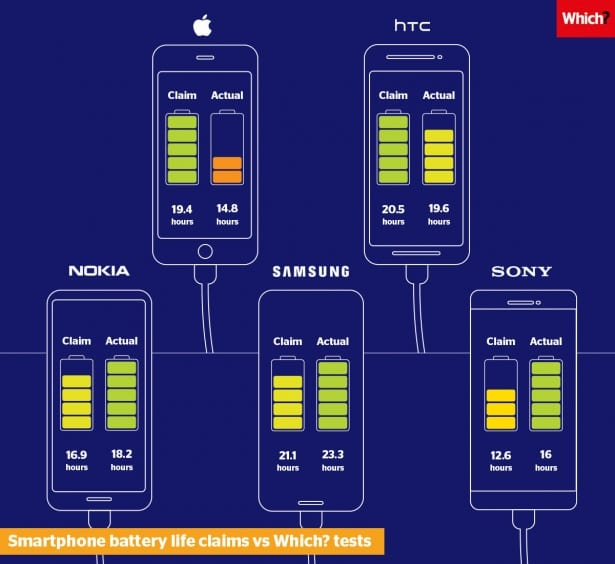 iPhone : Apple accusé de surestimer l'autonomie de ses batteries