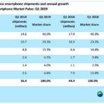 canalys marche smartphone q1 2019 amerique du nord 150x150 - Apple & Samsung représentent 99% des profits sur le marché du téléphone !