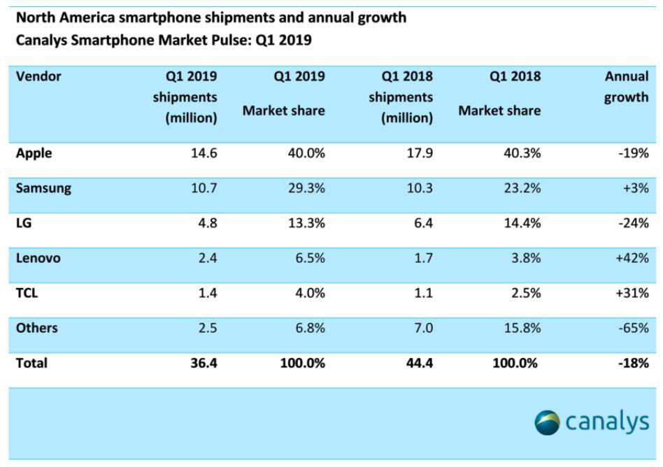 canalys marche smartphone q1 2019 amerique du nord - Apple : 1re place difficile sur le marché du smartphone en Amérique du Nord