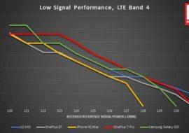 iPhone XS Max : une qualité de réception réseau plus faibles que ses concurrents