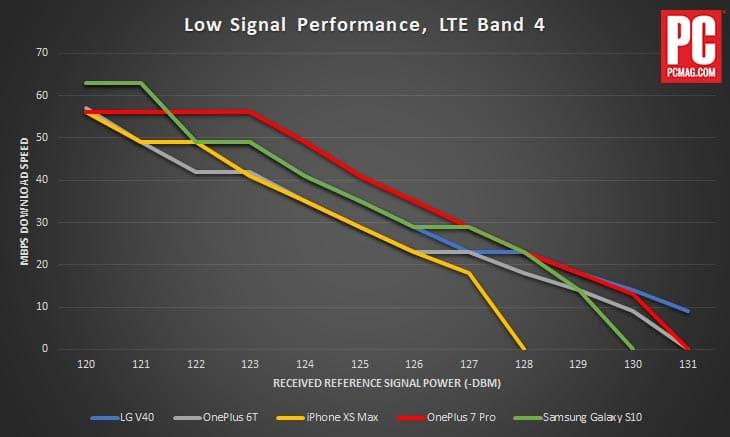 iPhone XS Max faible signal performance - iPhone XS Max : une qualité de réception réseau plus faibles que ses concurrents