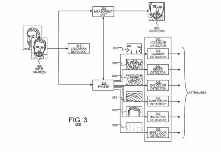 Apple travaille sur des Memoji créés automatiquement à partir de photos