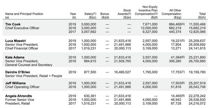 Salaires Tim Cook Dirigeants Apple 2019 - Tim Cook a gagné 11,5 millions de dollars en 2019, moins que l'année dernière