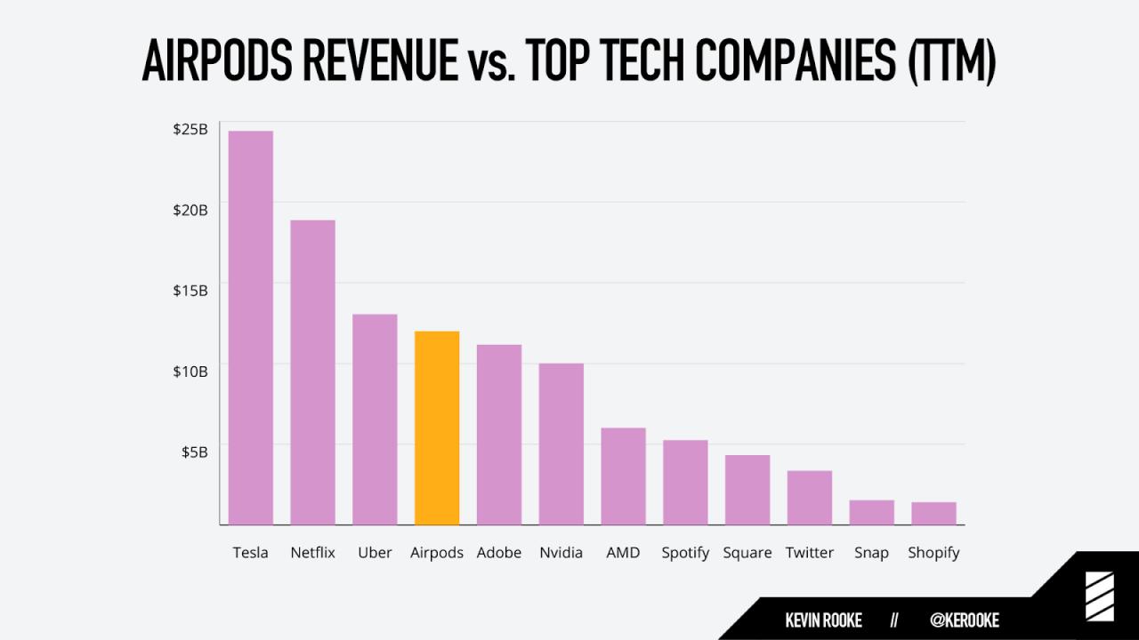 airpods - Les AirPods génèrent plus d'argent que Spotify, Snap et Twitter réunis