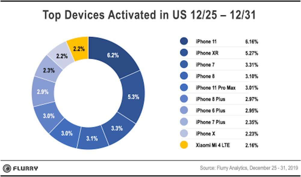 flurry analytics 1 - 9 iPhone dans le top 10 des appareils activés aux Etats-Unis