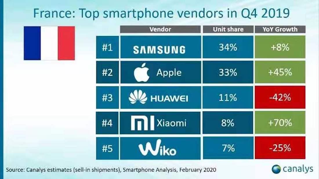 Ventes Smartphones T4 2019 France - Les ventes d'iPhone augmentent en France