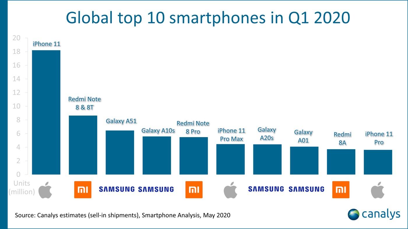 L'iPhone 11 a dominé le marché des smartphones au 1er trimestre