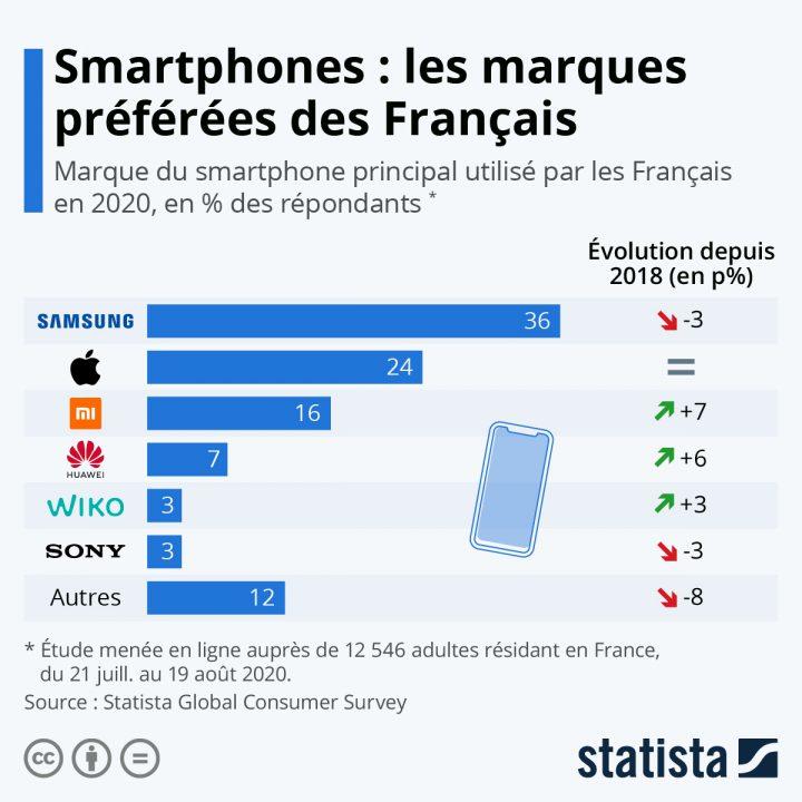 Un quart des Français possède un iPhone, mais Samsung toujours devant