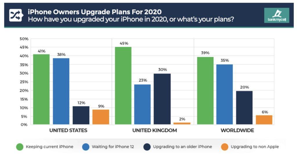 Iphone 2020 sondage upgrade 1024x533 - Covid-19 : 39% des possesseurs d'iPhone garderont leur smartphone en 2020