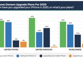 Covid-19 : 39% des possesseurs d'iPhone garderont leur smartphone en 2020