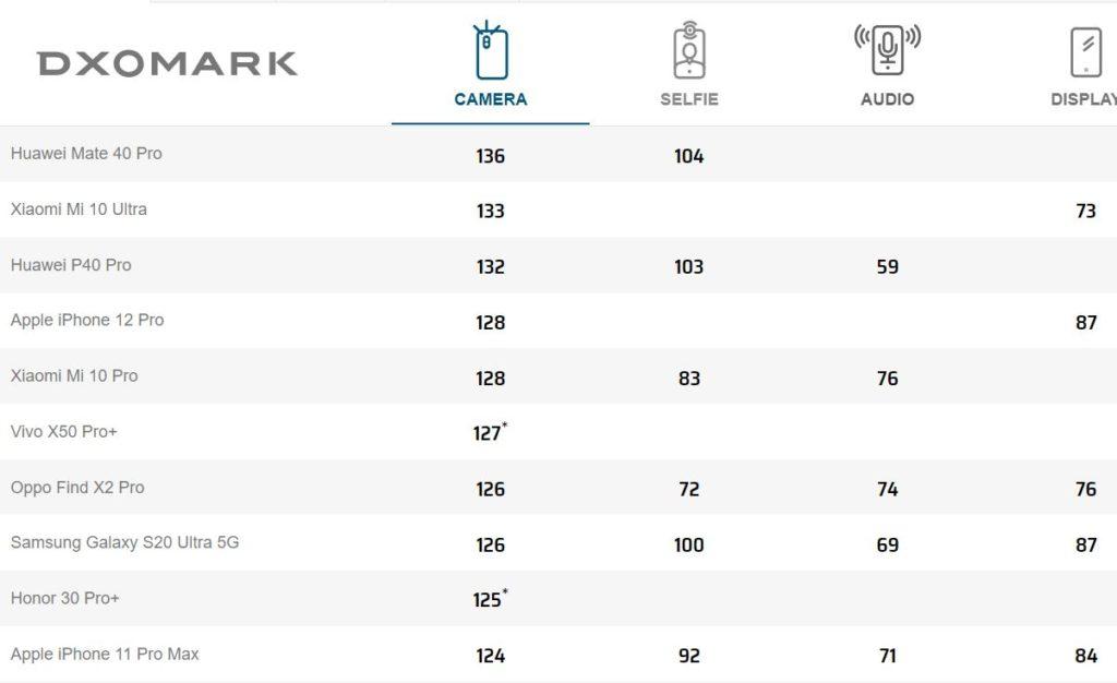 DxOMark : l'iPhone 12 Pro dans le Top 5 des photophones
