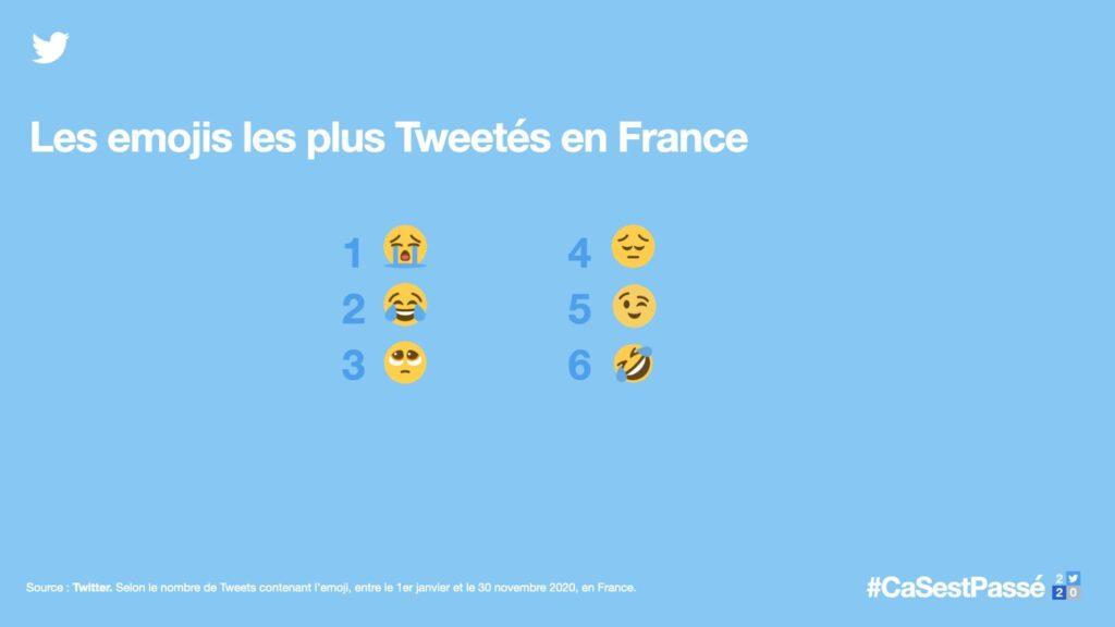 Twitter dévoile le top des tendances de l'année (Covid, #BlackLivesMatter, PS5...)