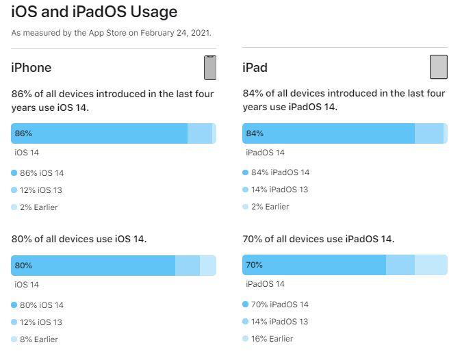 iOS 14 installé sur 86% des iPhone sortis ces 4 dernières années