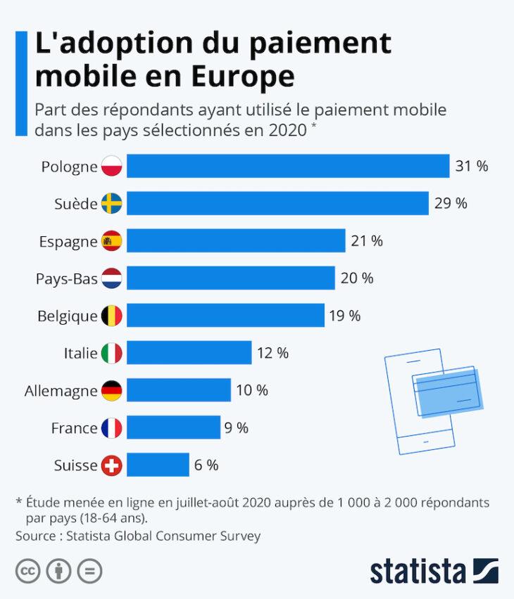 En France, payer avec son smartphone est rare