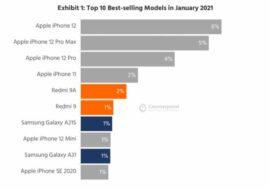 L'iPhone 12 Mini absent des 5 smartphones les plus vendus en janvier 2021