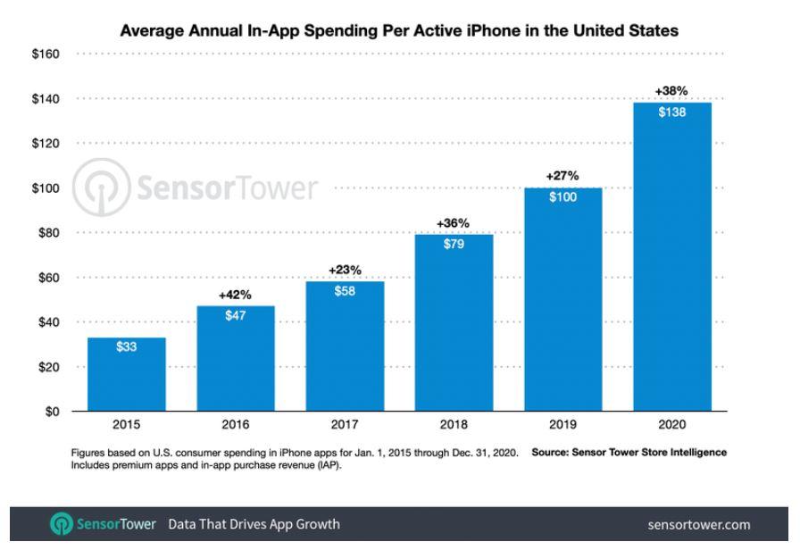 USA : les utilisateurs d'iPhone ont dépensé en moyenne 138 $ en apps en 2020