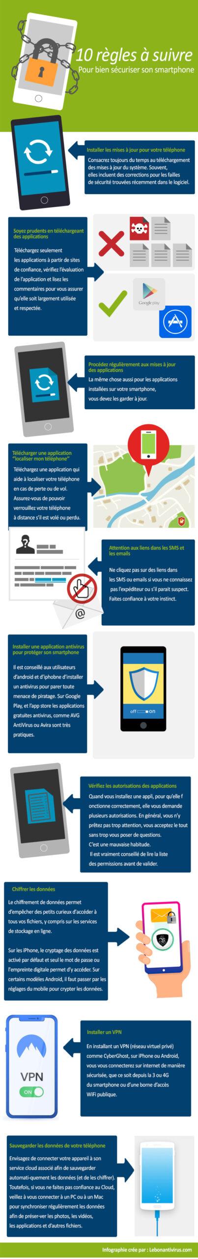 Infographie : 10 conseils pratiques pour sécuriser son smartphone